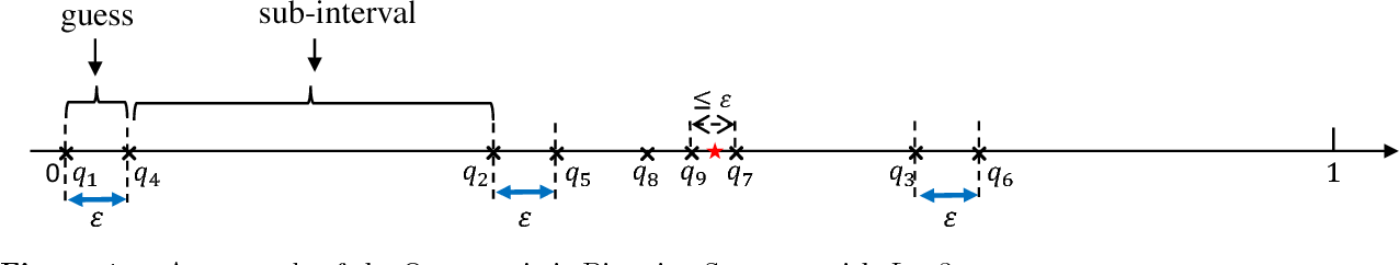 Figure 3 for Private Sequential Learning