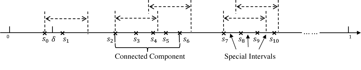 Figure 4 for Private Sequential Learning