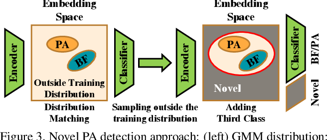 Figure 4 for Detection and Continual Learning of Novel Face Presentation Attacks