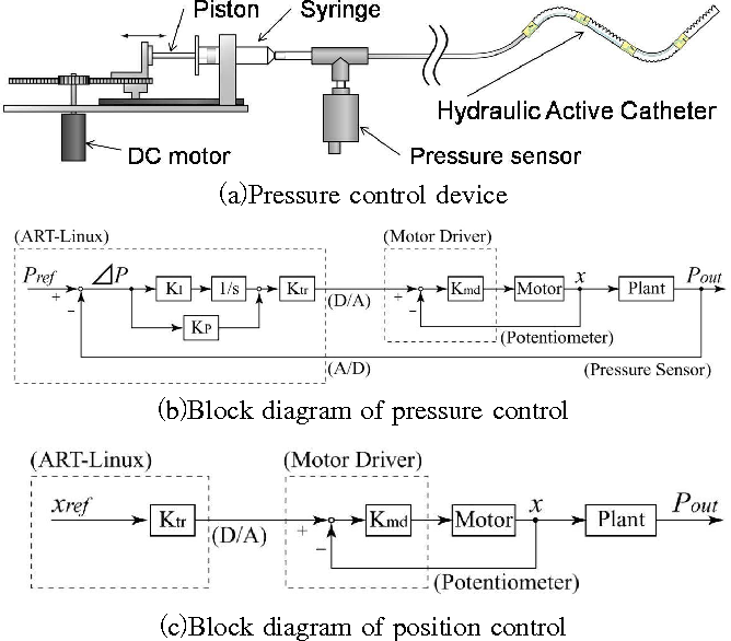 Figure 4 from precise bending angle control of hydraulic active figure 7 ccuart Images
