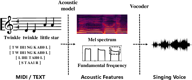 Figure 1 for SingGAN: Generative Adversarial Network For High-Fidelity Singing Voice Generation