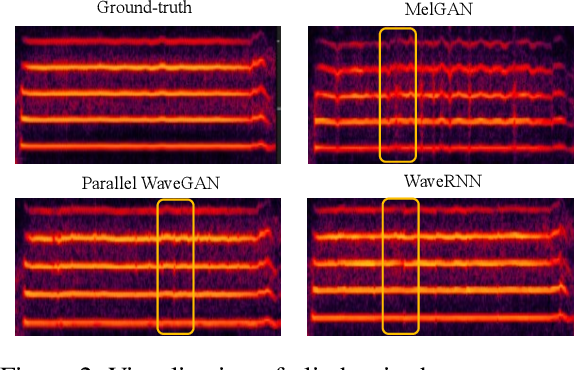Figure 3 for SingGAN: Generative Adversarial Network For High-Fidelity Singing Voice Generation