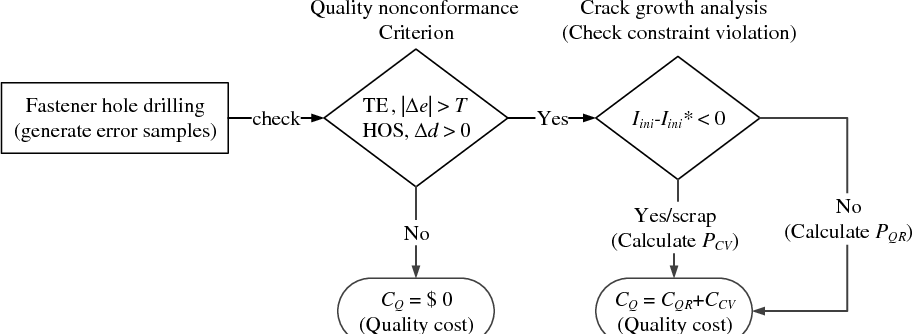 Figure 15 from Probabilistic Manufacturing Tolerance