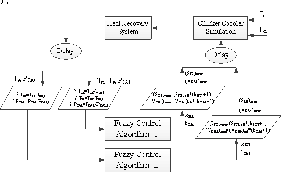 Figure 7: Overall model architecture of heat recovery system