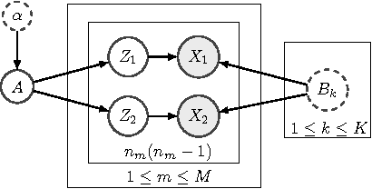 Figure 3 for Robust Spectral Inference for Joint Stochastic Matrix Factorization