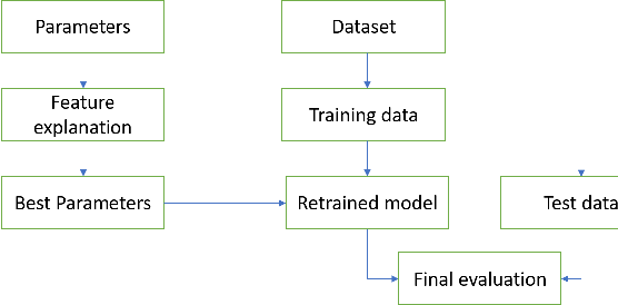 Figure 1 for Better Model Selection with a new Definition of Feature Importance