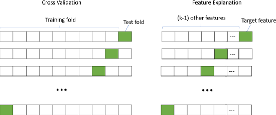 Figure 3 for Better Model Selection with a new Definition of Feature Importance