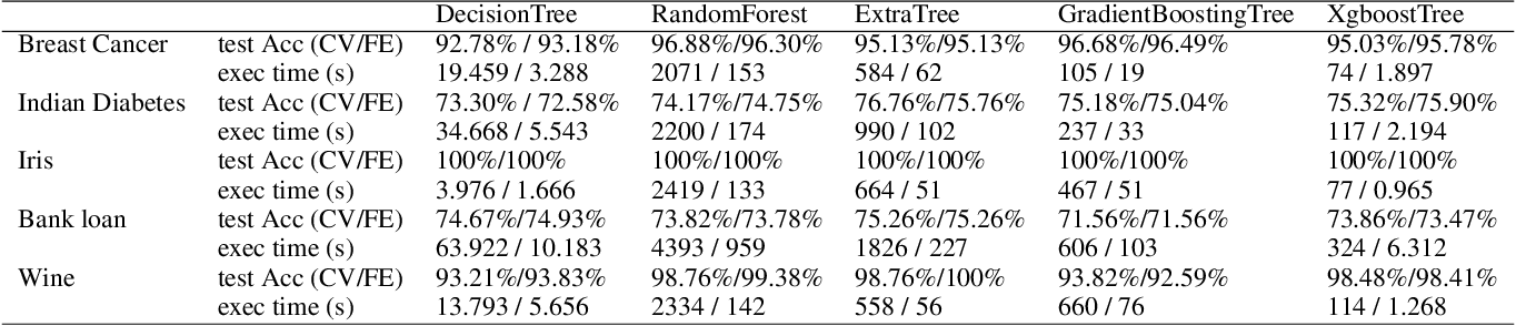 Figure 4 for Better Model Selection with a new Definition of Feature Importance
