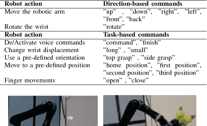 A Voice Control System for Assistive Robotic Arms