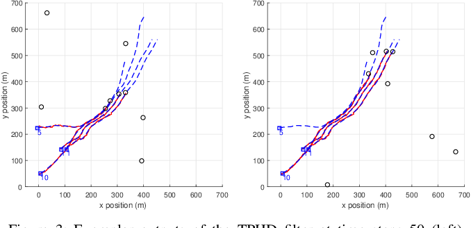 Figure 3 for Trajectory PHD and CPHD filters