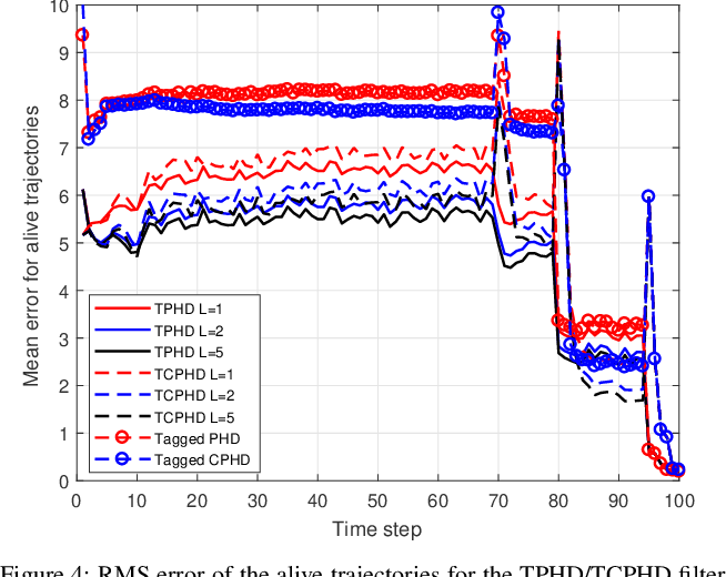 Figure 4 for Trajectory PHD and CPHD filters