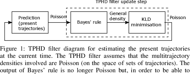 Figure 1 for Trajectory PHD and CPHD filters