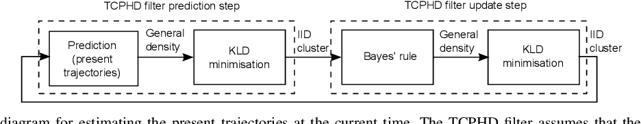 Figure 2 for Trajectory PHD and CPHD filters