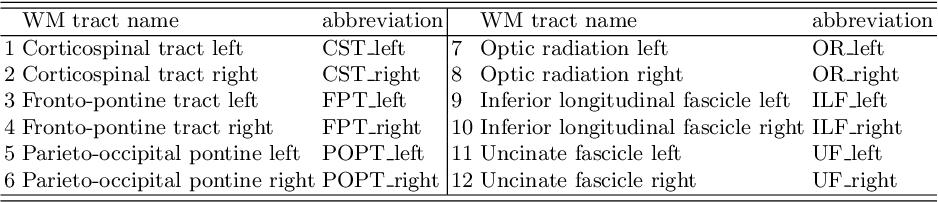 Figure 1 for Knowledge Transfer for Few-shot Segmentation of Novel White Matter Tracts