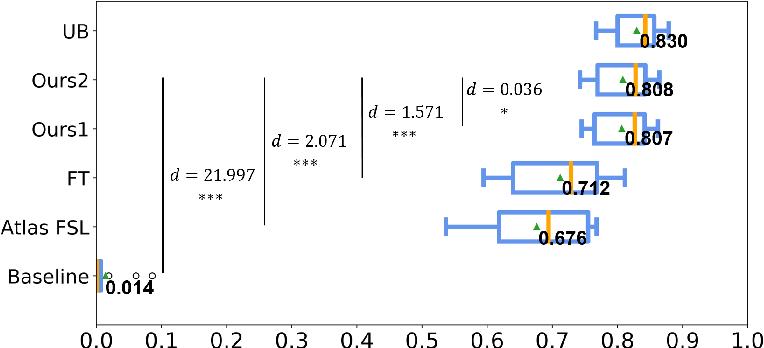 Figure 3 for Knowledge Transfer for Few-shot Segmentation of Novel White Matter Tracts