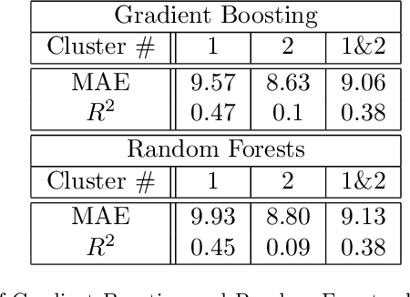 Figure 2 for Machine learning for recovery factor estimation of an oil reservoir: a tool for de-risking at a hydrocarbon asset evaluation