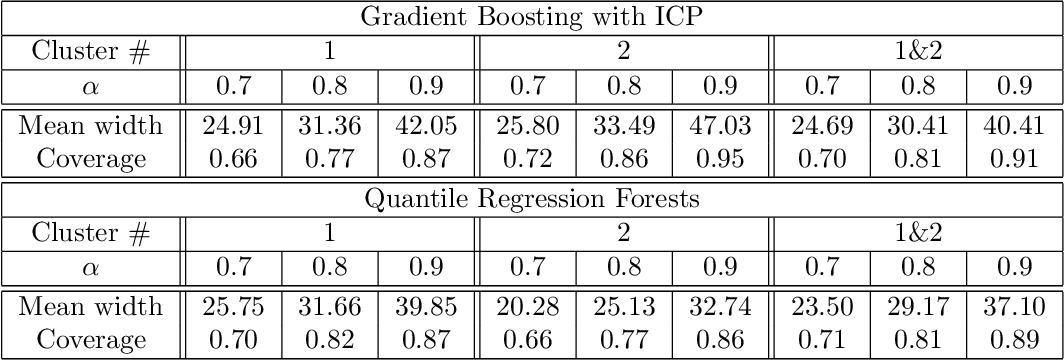 Figure 4 for Machine learning for recovery factor estimation of an oil reservoir: a tool for de-risking at a hydrocarbon asset evaluation