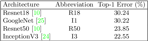 Figure 4 for ProxyNCA++: Revisiting and Revitalizing Proxy Neighborhood Component Analysis