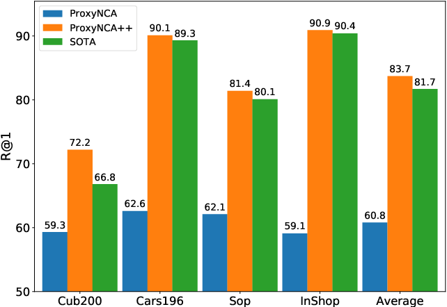 Figure 1 for ProxyNCA++: Revisiting and Revitalizing Proxy Neighborhood Component Analysis