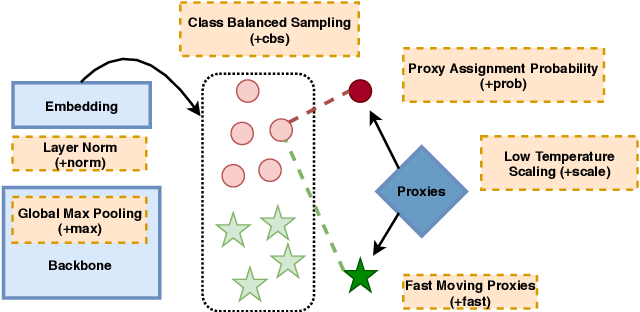 Figure 3 for ProxyNCA++: Revisiting and Revitalizing Proxy Neighborhood Component Analysis