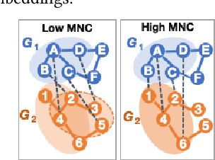 Figure 1 for Consistent Network Alignment with Node Embedding