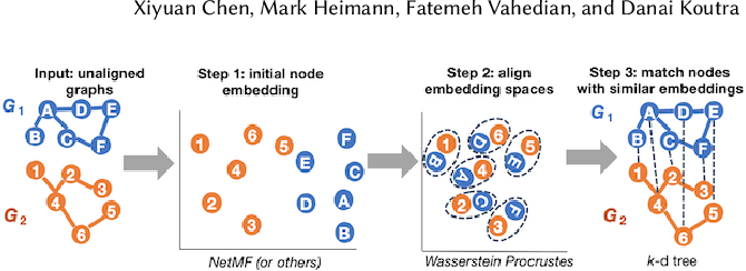 Figure 3 for Consistent Network Alignment with Node Embedding