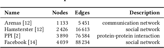 Figure 2 for Consistent Network Alignment with Node Embedding