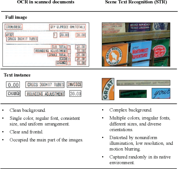 Figure 1 for Text Recognition in the Wild: A Survey