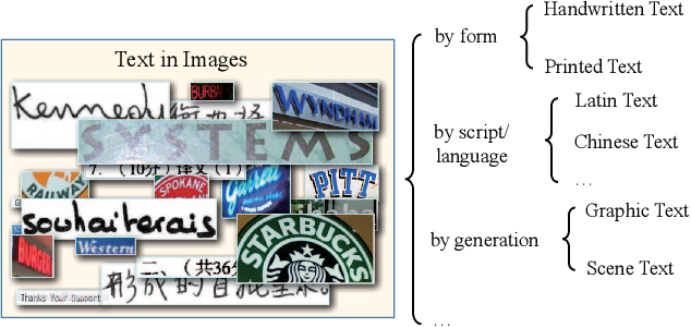 Figure 3 for Text Recognition in the Wild: A Survey