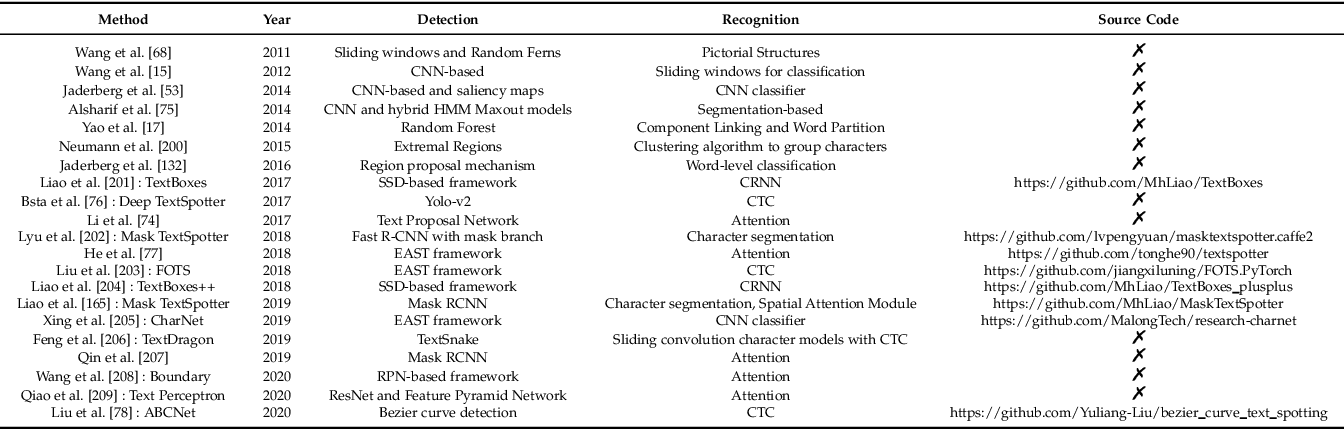 Figure 4 for Text Recognition in the Wild: A Survey