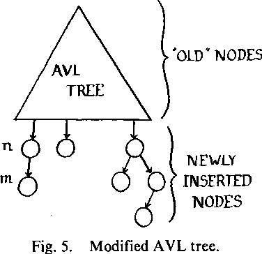 Concurrent Search and Insertion in AVL Trees - Semantic Scholar
