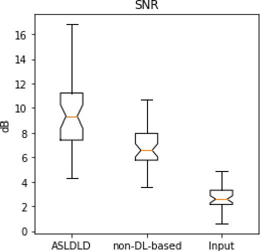 Figure 3 for Denoising Arterial Spin Labeling Cerebral Blood Flow Images Using Deep Learning