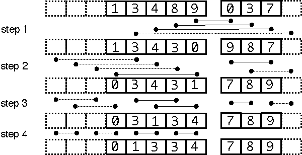 Figure 1 for Billion-scale similarity search with GPUs
