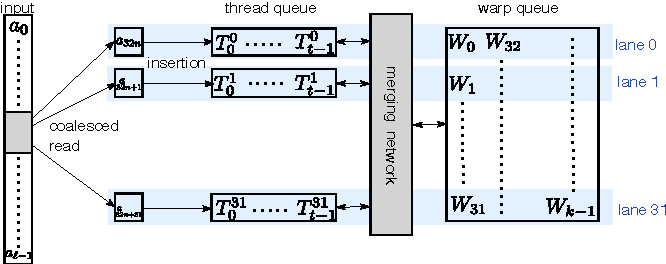 Figure 3 for Billion-scale similarity search with GPUs
