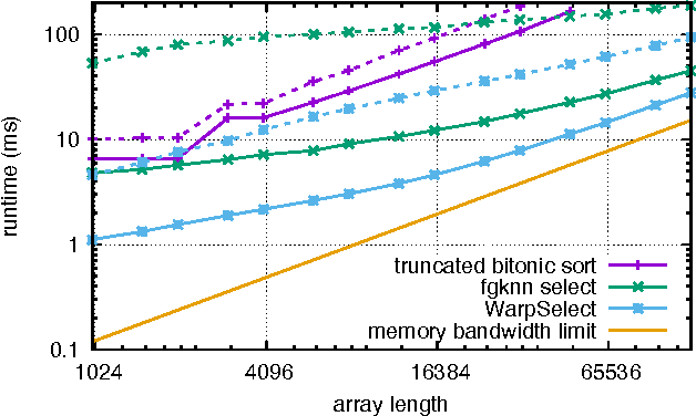 Figure 4 for Billion-scale similarity search with GPUs