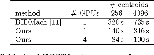 Figure 2 for Billion-scale similarity search with GPUs