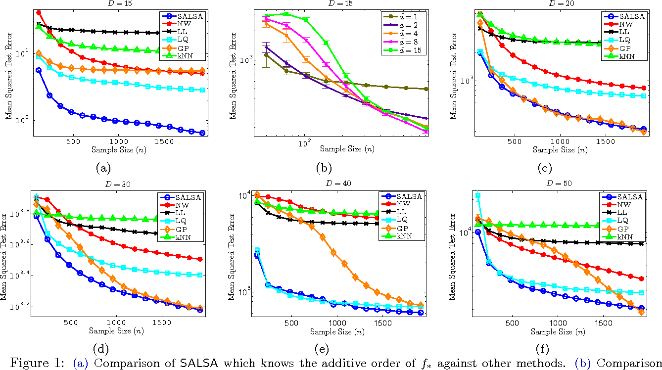 Figure 1 for Additive Approximations in High Dimensional Nonparametric Regression via the SALSA