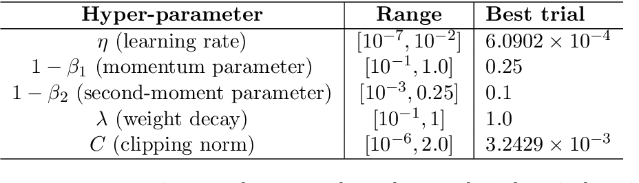 Figure 1 for Large-Scale Differentially Private BERT