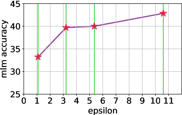 Figure 3 for Large-Scale Differentially Private BERT