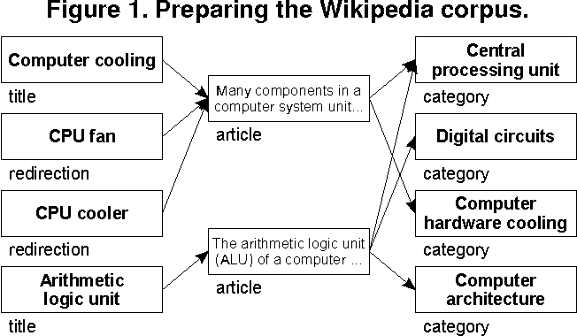 Identifying Document Topics Using the Wikipedia Category