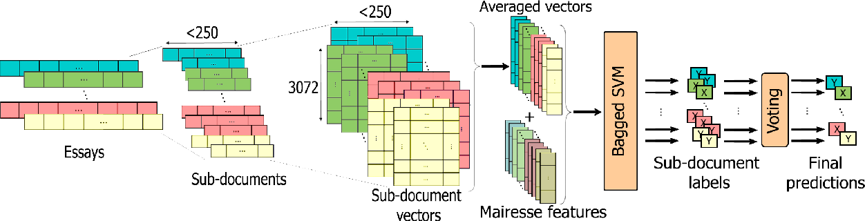 Figure 1 for Personality Trait Detection Using Bagged SVM over BERT Word Embedding Ensembles