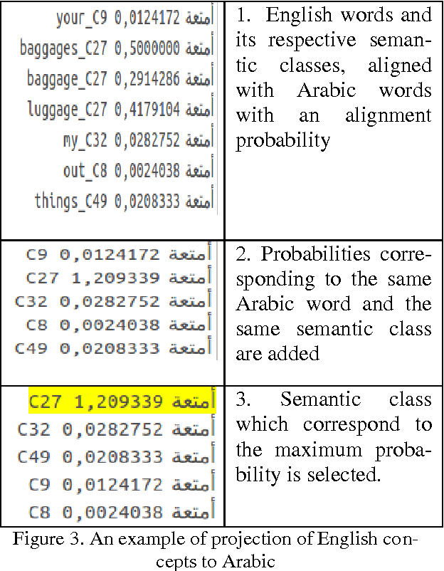 Table 2 from Arabic-English Semantic Word Class Alignment to