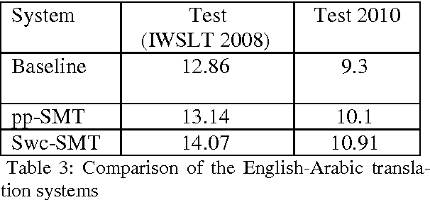 Table 3 from Arabic-English Semantic Word Class Alignment to Improve