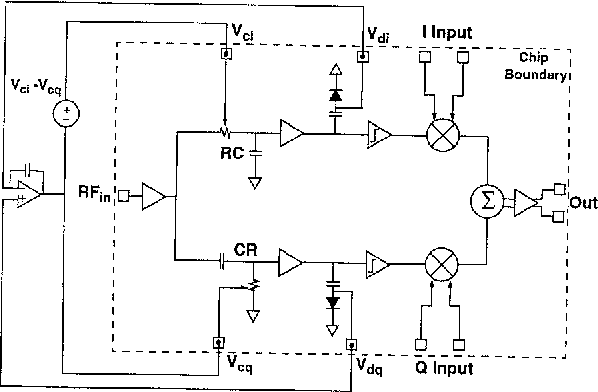 figure 1: iq modulator block diagram