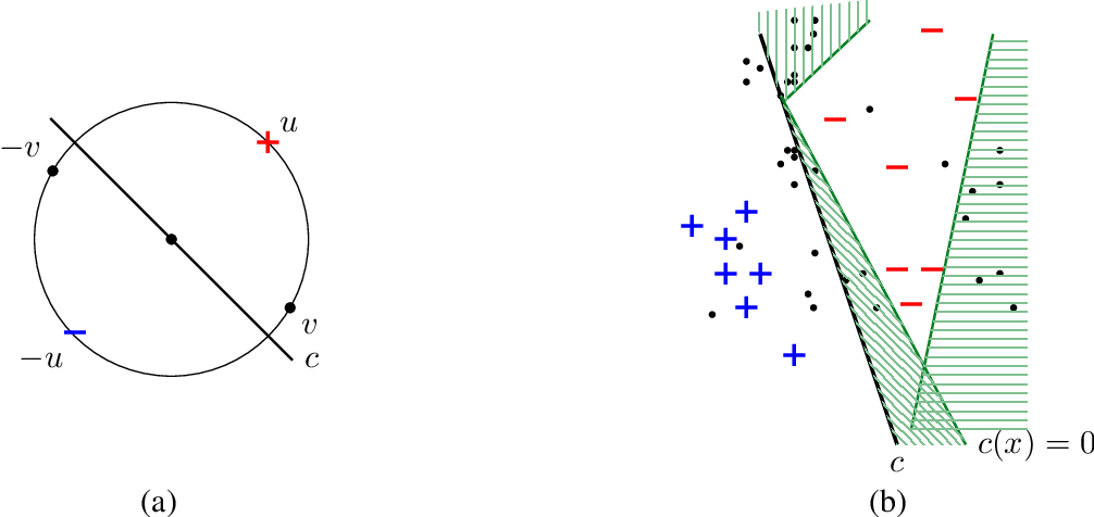 Figure 1 for Efficient Learning with Arbitrary Covariate Shift