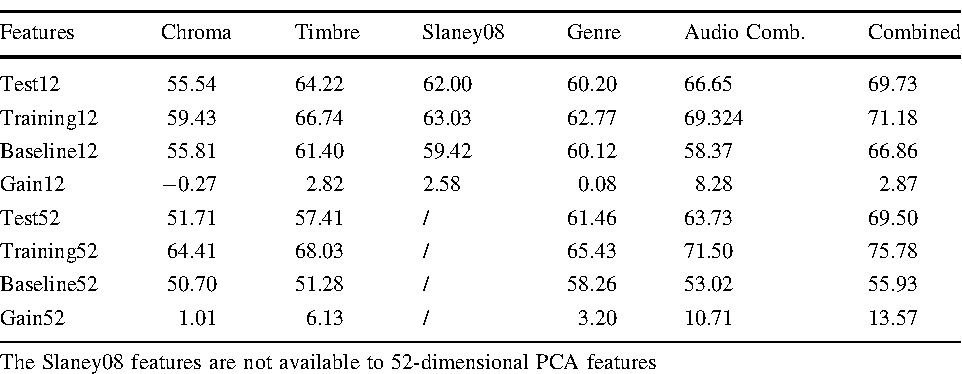 Figure 1 from learning music similarity from relative user for Table 6 song
