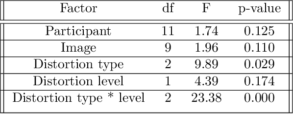 Figure 2 for Subjective Quality Assessment of Ground-based Camera Images