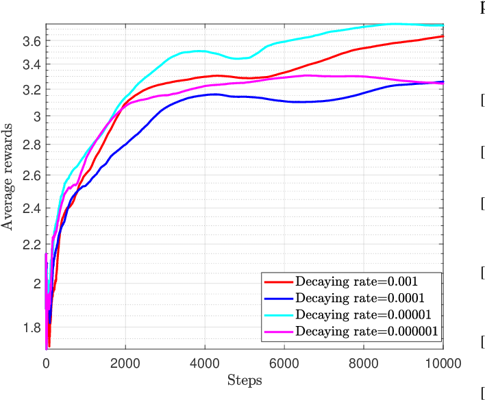 Figure 4 for Reconfigurable Intelligent Surface Assisted Multiuser MISO Systems Exploiting Deep Reinforcement Learning