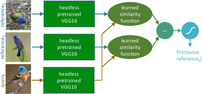 Figure 1 for Transforming Neural Network Visual Representations to Predict Human Judgments of Similarity