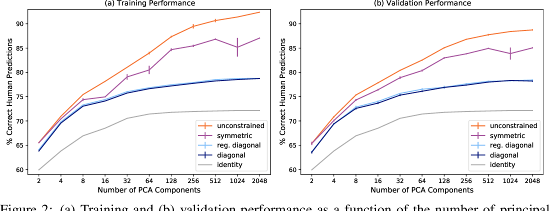 Figure 2 for Transforming Neural Network Visual Representations to Predict Human Judgments of Similarity